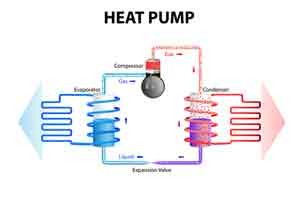Magnolia, TX Heat-Pump-Services